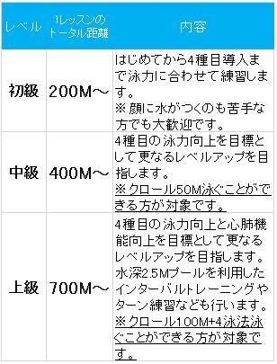 初級 はじめてから4種目導入まで 中級 クロール50M泳ぐことができる方 上級 クロール100Mと4泳法泳ぐことができる方